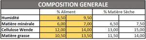 composition generale